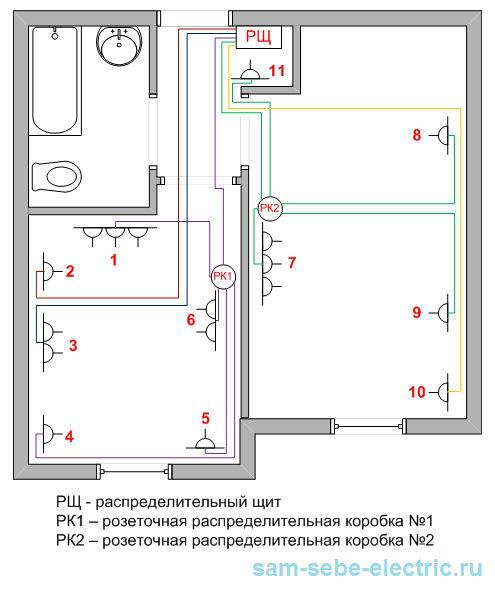 Проводка в квартире своими руками от щитка в однокомнатной квартире 48